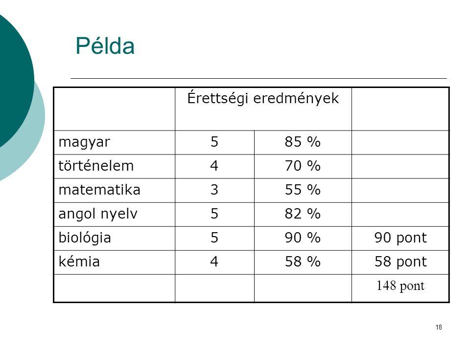 Példa Érettségi eredmények magyar 5 85 % történelem 4 70 % matematika