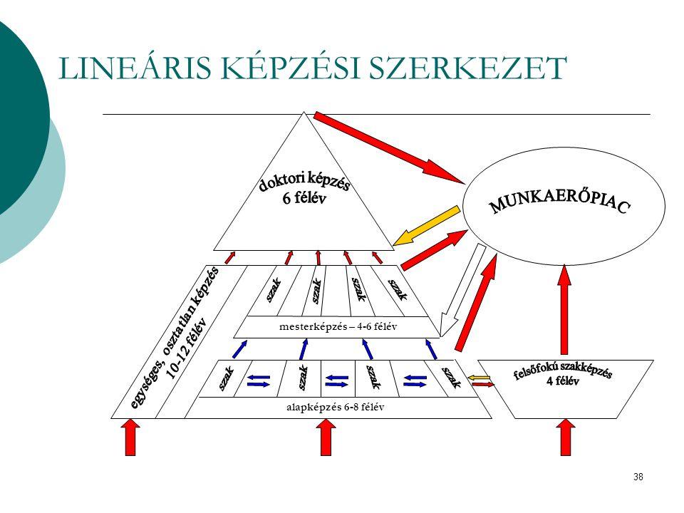 LINEÁRIS KÉPZÉSI SZERKEZET