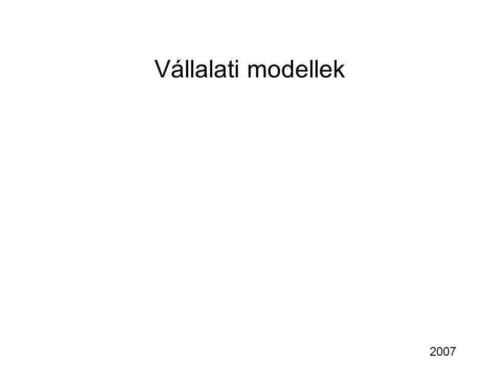 Vállalati modellek 2007