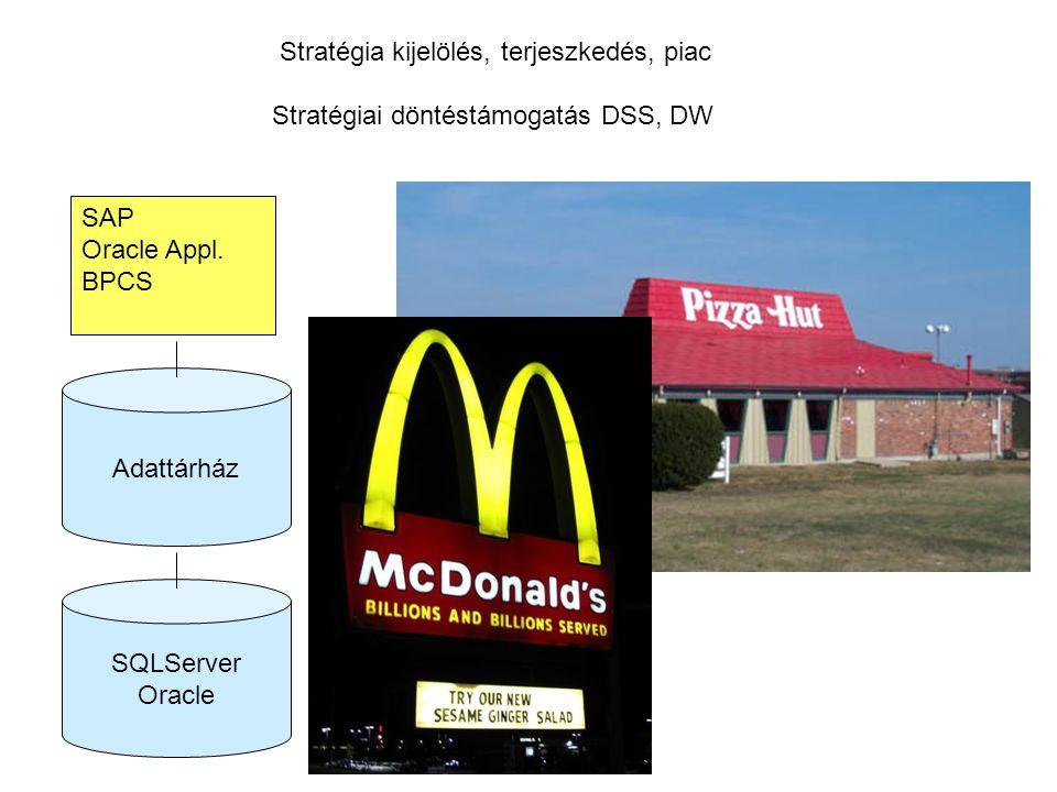 Stratégia kijelölés, terjeszkedés, piac