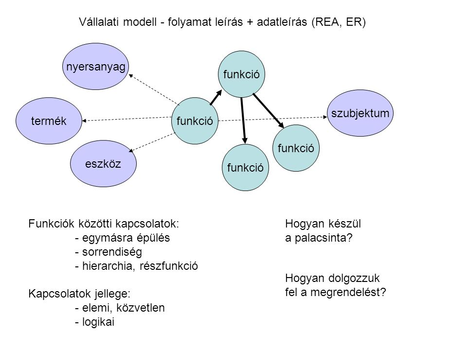 Vállalati modell - folyamat leírás + adatleírás (REA, ER)