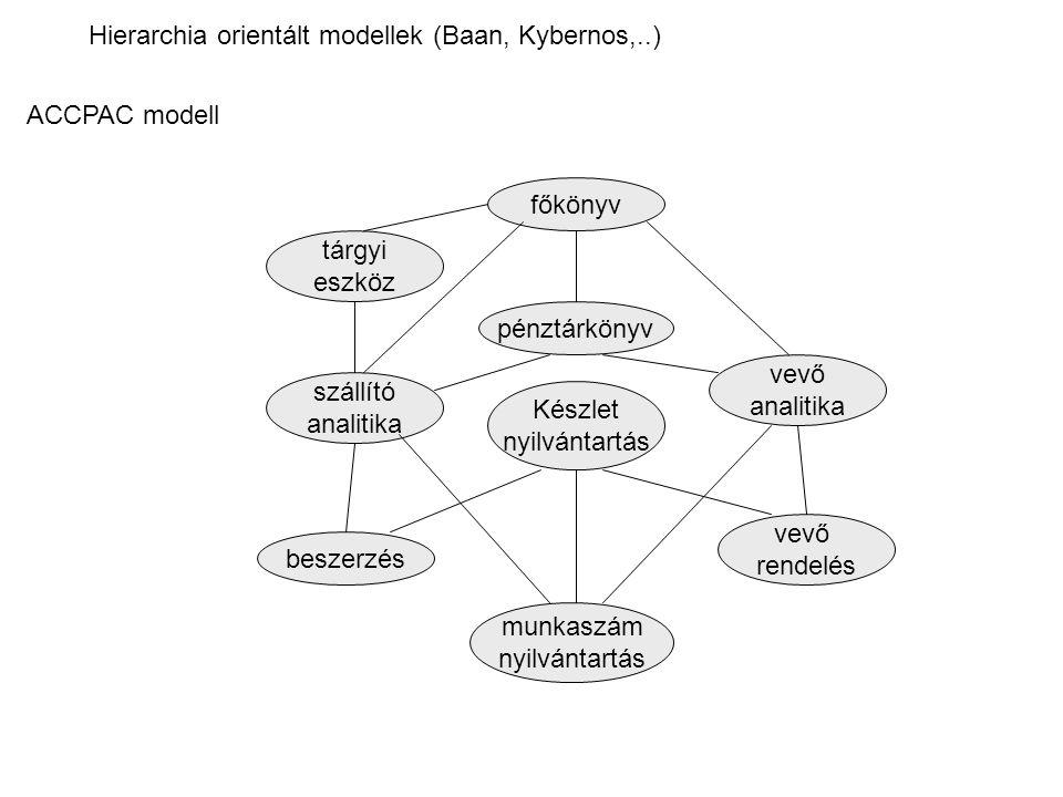 Hierarchia orientált modellek (Baan, Kybernos,..)