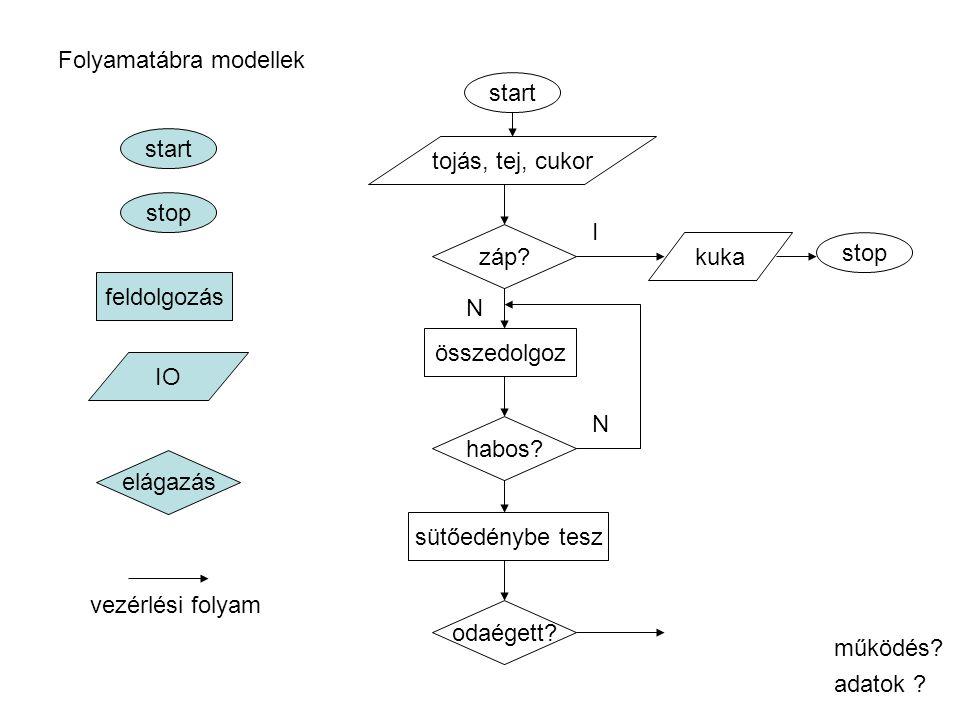 Folyamatábra modellek