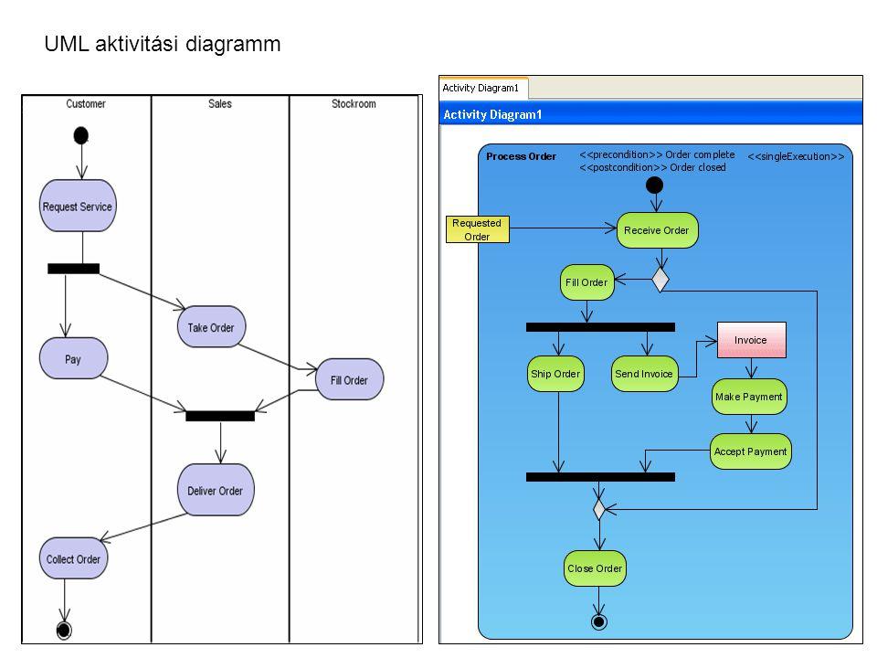 UML aktivitási diagramm