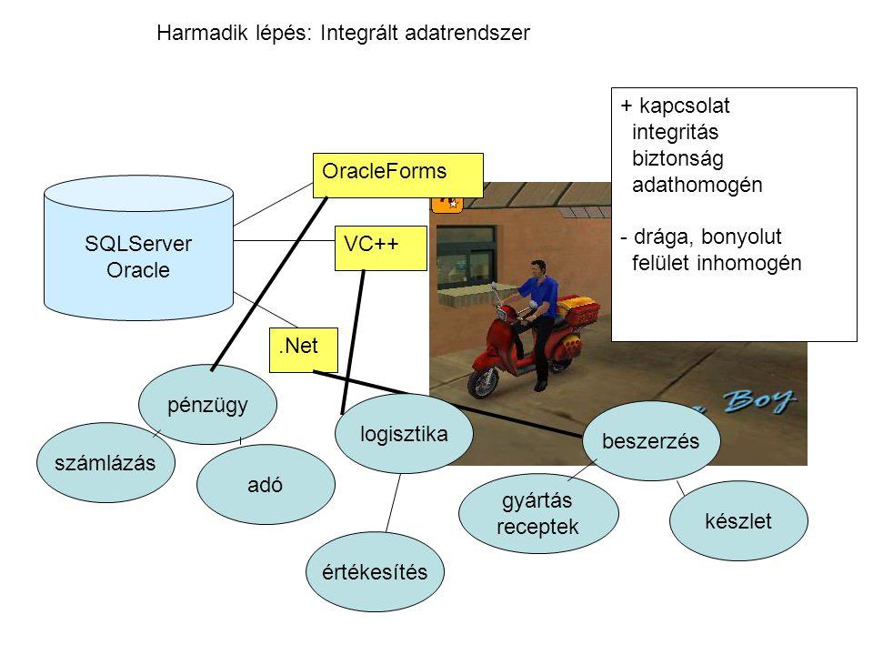 Harmadik lépés: Integrált adatrendszer