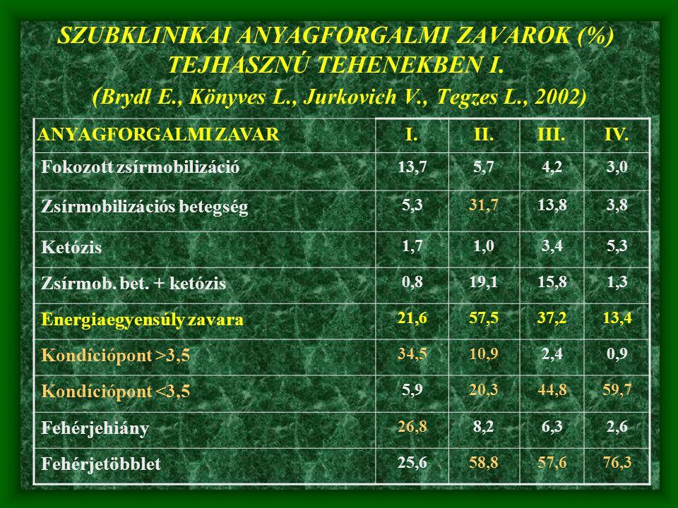 SZUBKLINIKAI ANYAGFORGALMI ZAVAROK (%) TEJHASZNÚ TEHENEKBEN I. (Brydl E., Könyves L., Jurkovich V., Tegzes L., 2002)
