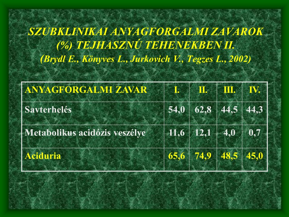 SZUBKLINIKAI ANYAGFORGALMI ZAVAROK (%) TEJHASZNÚ TEHENEKBEN II