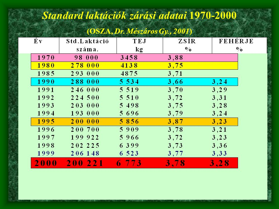 Standard laktációk zárási adatai 1970-2000