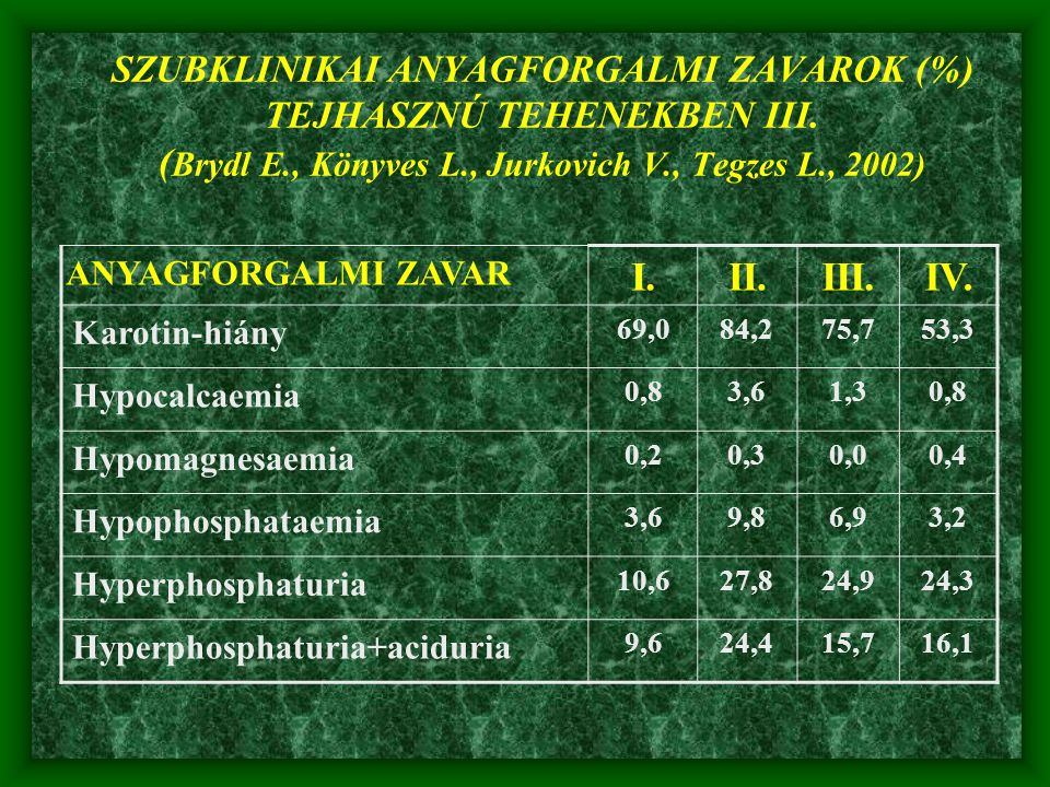 SZUBKLINIKAI ANYAGFORGALMI ZAVAROK (%) TEJHASZNÚ TEHENEKBEN III