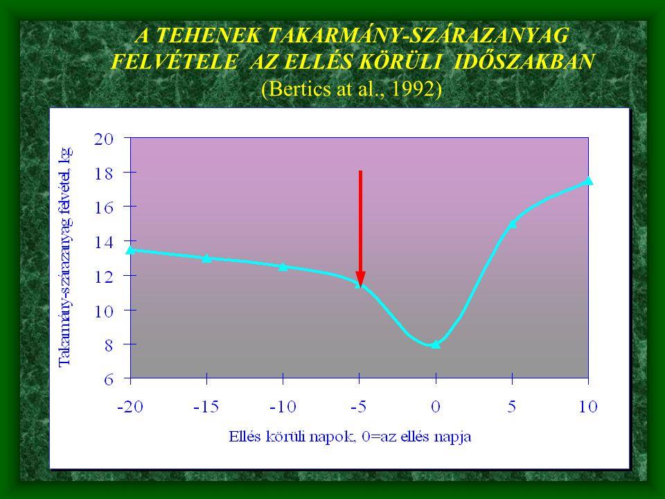 A TEHENEK TAKARMÁNY-SZÁRAZANYAG FELVÉTELE AZ ELLÉS KÖRÜLI IDŐSZAKBAN (Bertics at al., 1992)