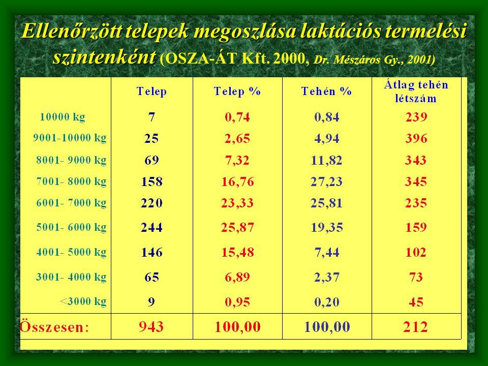 Ellenőrzött telepek megoszlása laktációs termelési szintenként (OSZA-ÁT Kft.