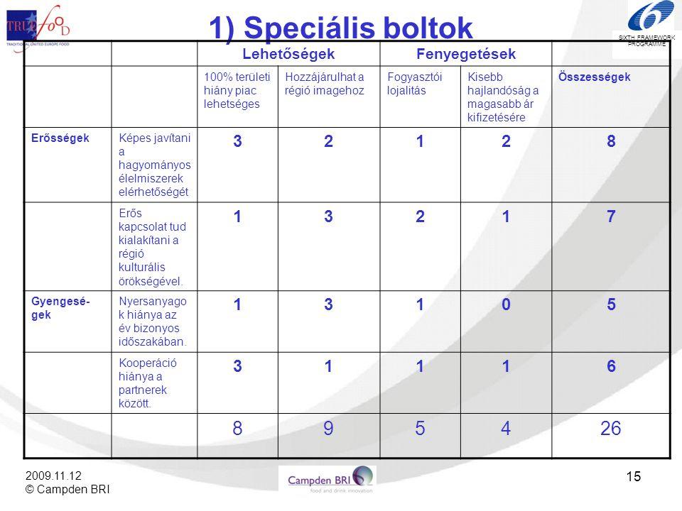 1) Speciális boltok 9 4 26 3 2 1 8 7 5 6 Lehetőségek Fenyegetések