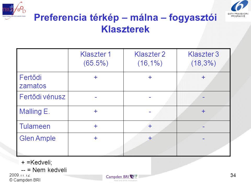 Preferencia térkép – málna – fogyasztói Klaszterek