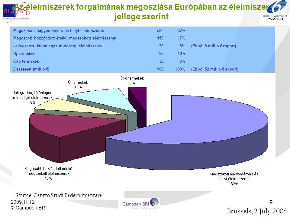 Az élelmiszerek forgalmának megoszlása Európában az élelmiszer jellege szerint