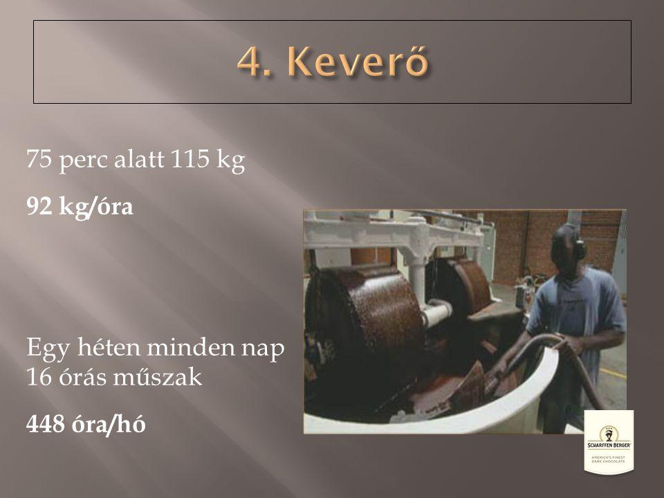 4. Keverő 75 perc alatt 115 kg 92 kg/óra