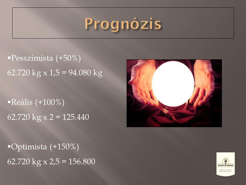 Prognózis Pesszimista (+50%) 62.720 kg x 1,5 = 94.080 kg