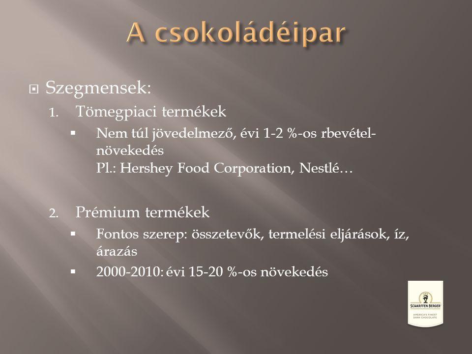 A csokoládéipar Szegmensek: Tömegpiaci termékek Prémium termékek