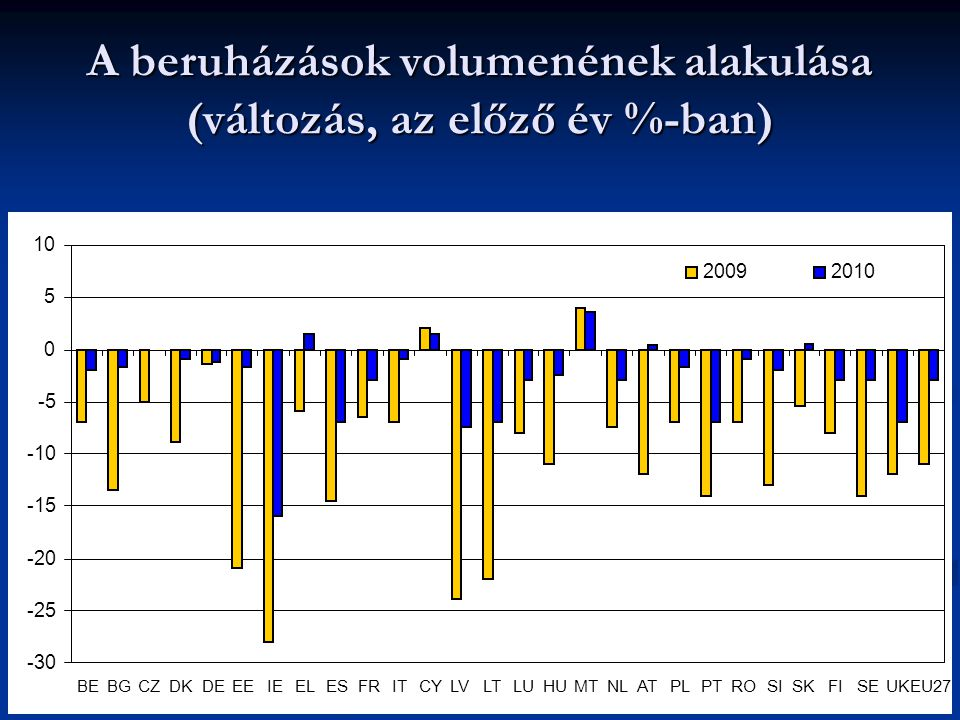 A beruházások volumenének alakulása (változás, az előző év %-ban)