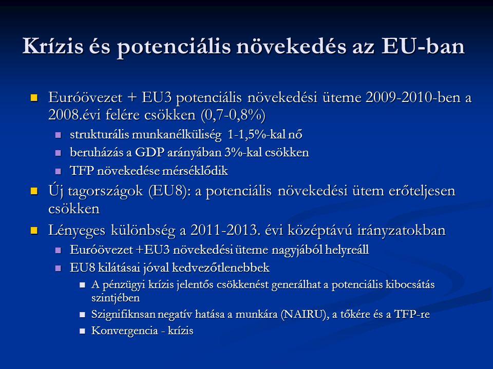 Krízis és potenciális növekedés az EU-ban