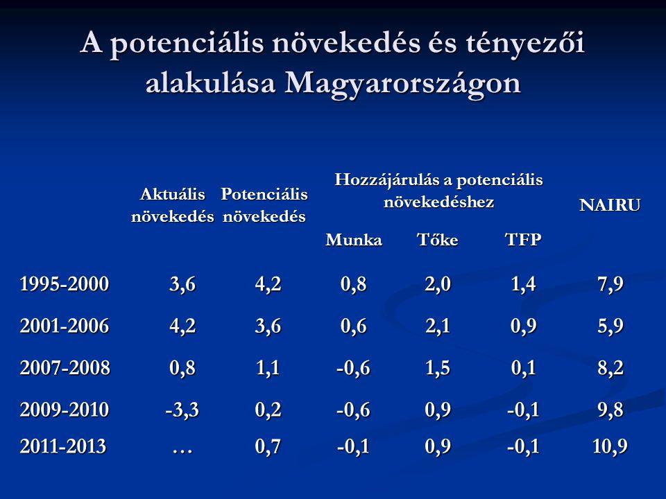 A potenciális növekedés és tényezői alakulása Magyarországon