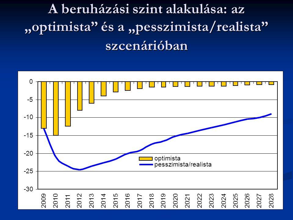 """A beruházási szint alakulása: az """"optimista és a """"pesszimista/realista szcenárióban"""
