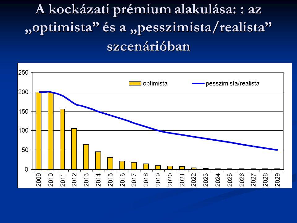 """A kockázati prémium alakulása: : az """"optimista és a """"pesszimista/realista szcenárióban"""