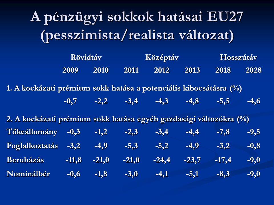 A pénzügyi sokkok hatásai EU27 (pesszimista/realista változat)