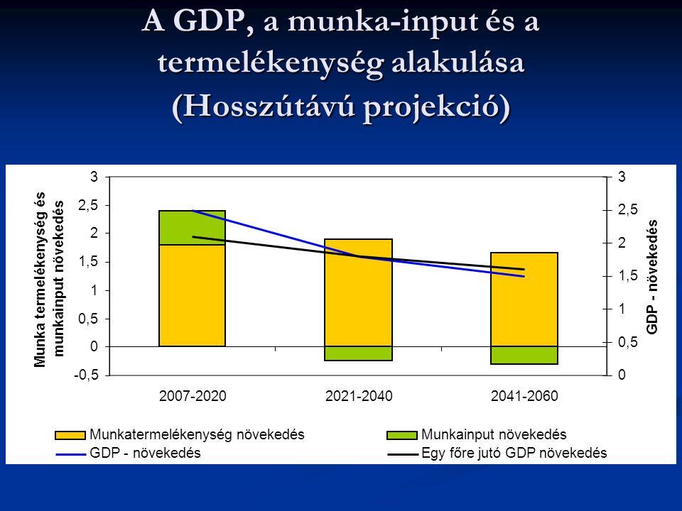 A GDP, a munka-input és a termelékenység alakulása (Hosszútávú projekció)