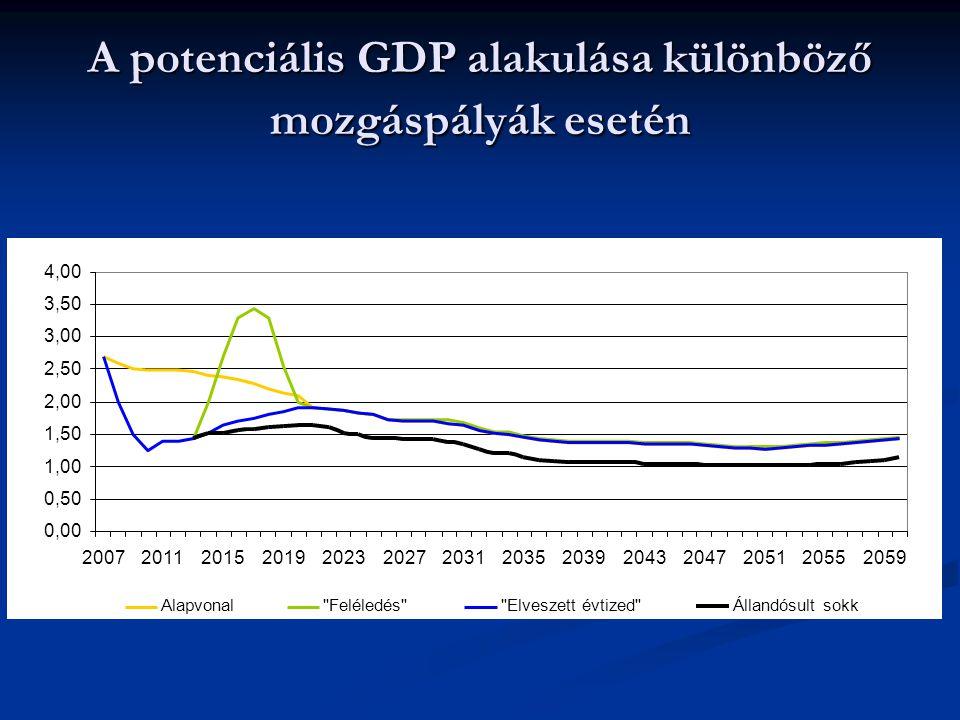 A potenciális GDP alakulása különböző mozgáspályák esetén