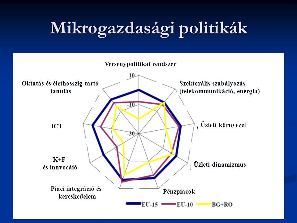Mikrogazdasági politikák