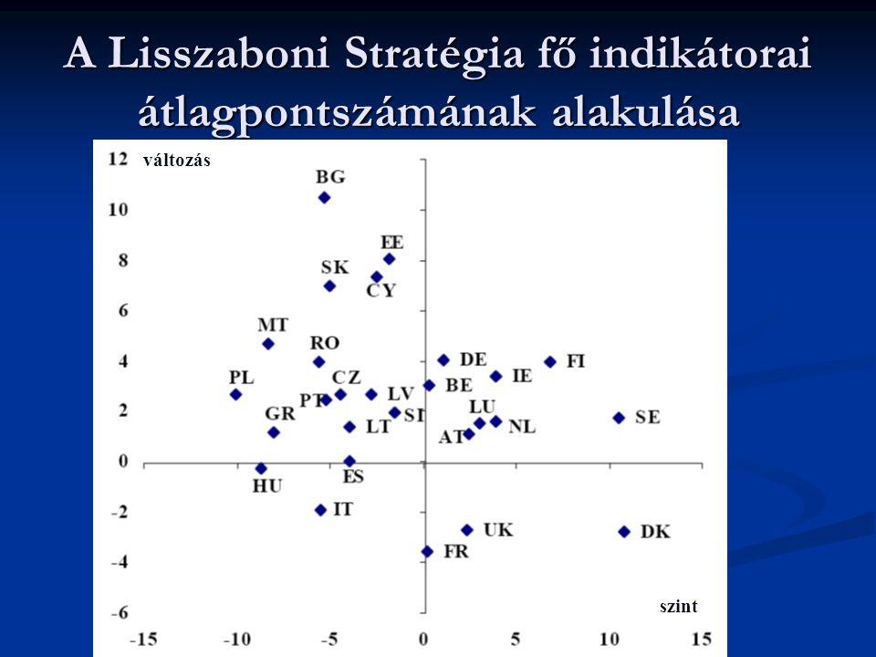 A Lisszaboni Stratégia fő indikátorai átlagpontszámának alakulása