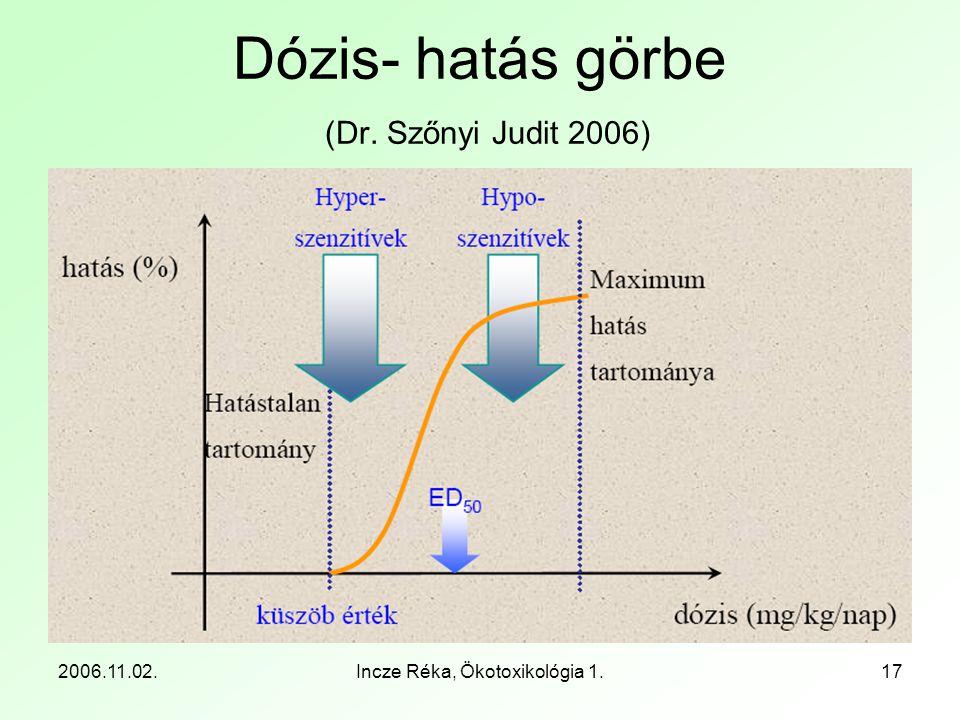 Dózis- hatás görbe (Dr. Szőnyi Judit 2006)