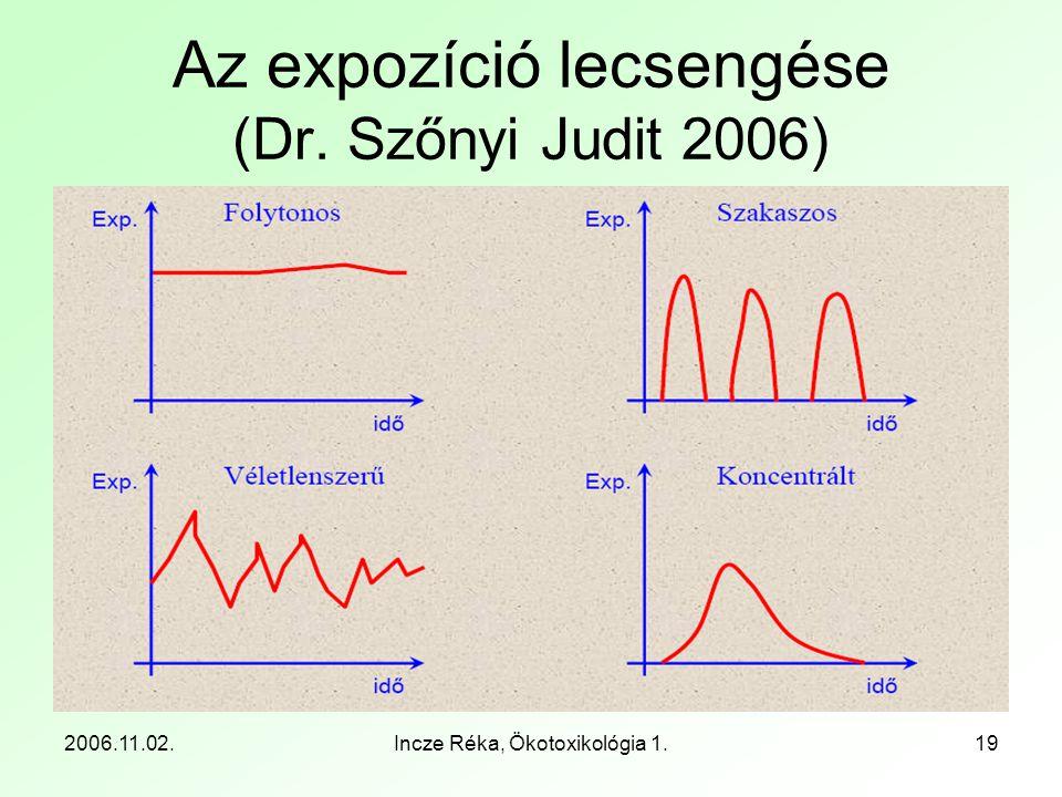 Az expozíció lecsengése (Dr. Szőnyi Judit 2006)
