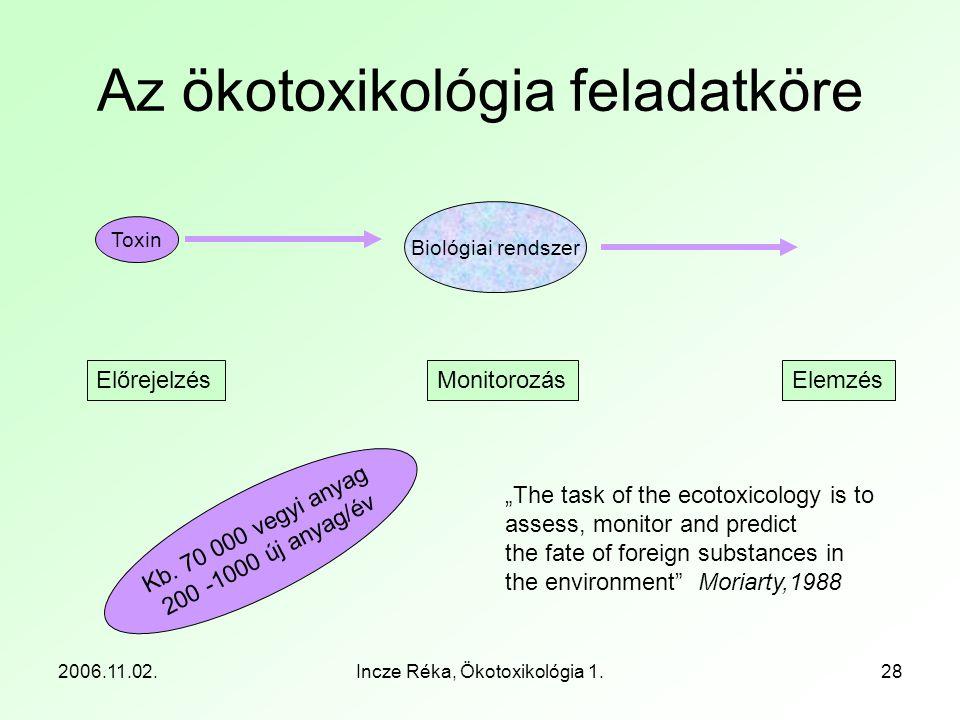Az ökotoxikológia feladatköre
