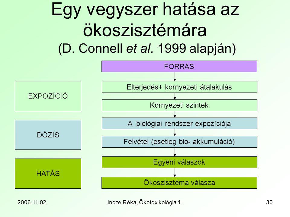 Egy vegyszer hatása az ökoszisztémára (D. Connell et al. 1999 alapján)