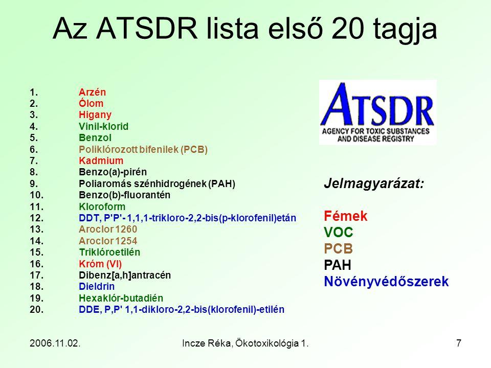 Az ATSDR lista első 20 tagja
