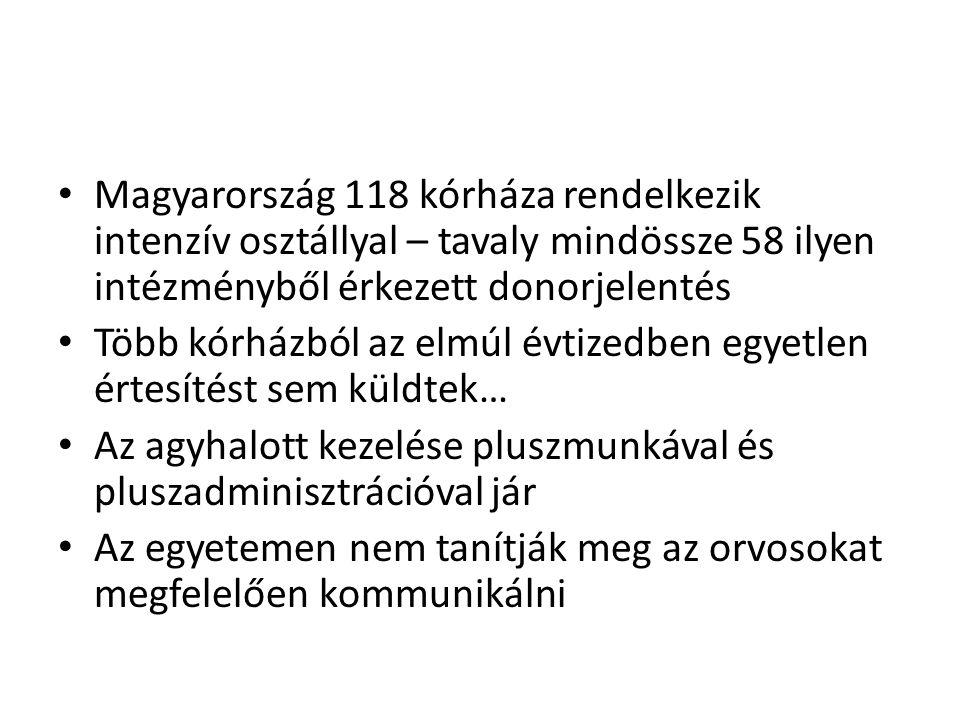 Magyarország 118 kórháza rendelkezik intenzív osztállyal – tavaly mindössze 58 ilyen intézményből érkezett donorjelentés