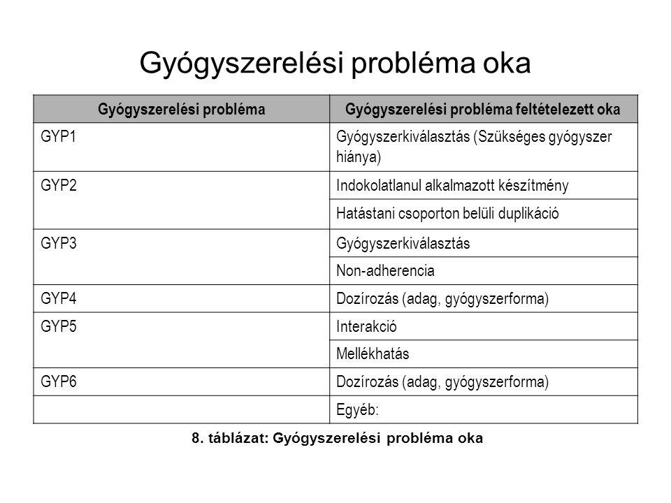 Gyógyszerelési probléma oka