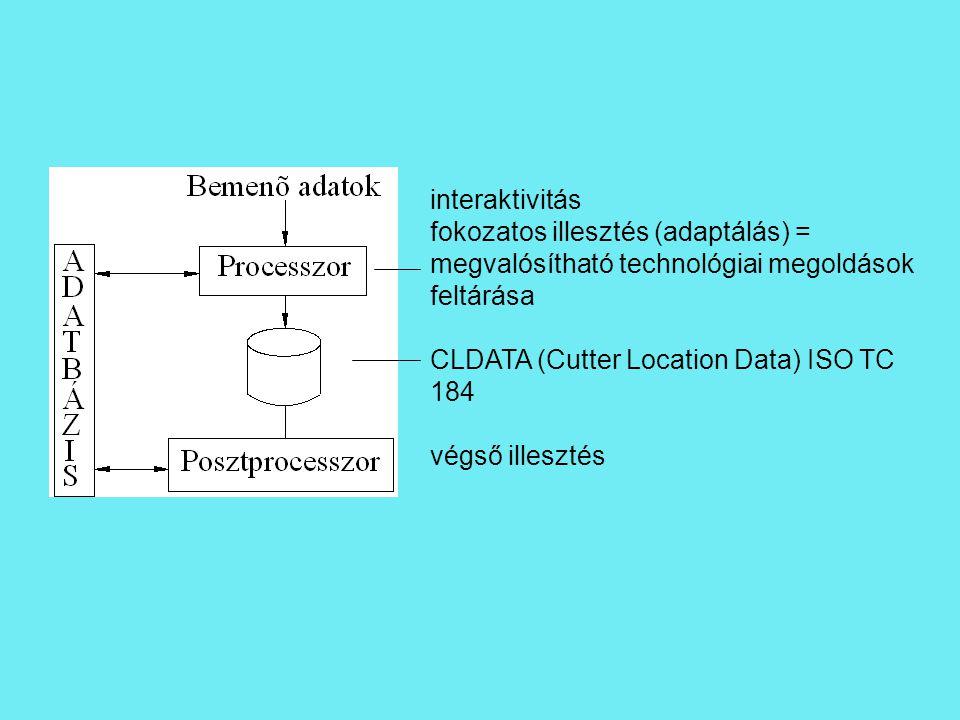 interaktivitás fokozatos illesztés (adaptálás) = megvalósítható technológiai megoldások feltárása. CLDATA (Cutter Location Data) ISO TC 184.