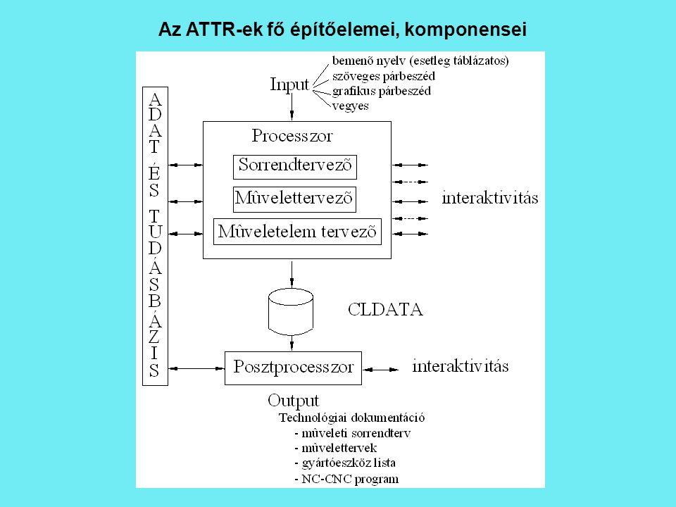 Az ATTR-ek fő építőelemei, komponensei