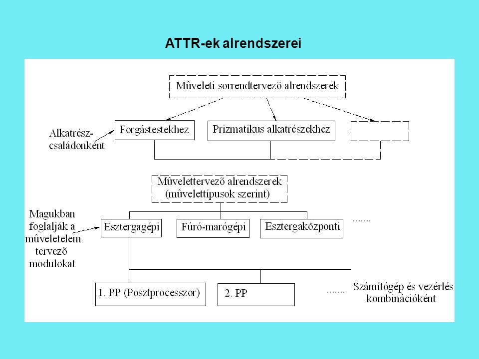 ATTR-ek alrendszerei