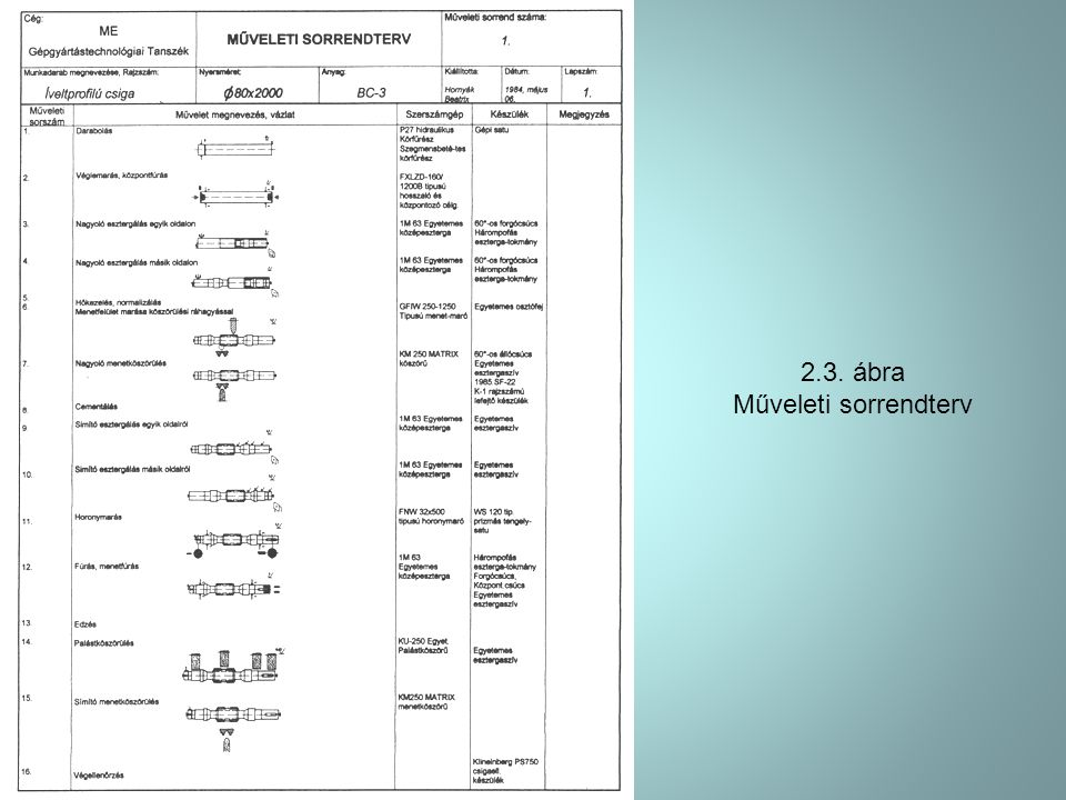 2.3. ábra Műveleti sorrendterv