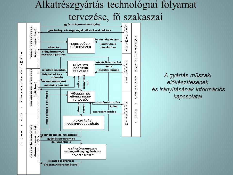 Alkatrészgyártás technológiai folyamat tervezése, fő szakaszai