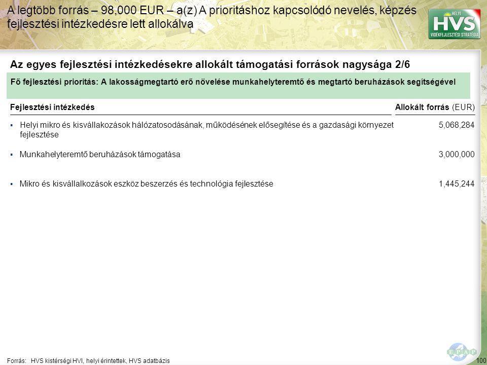 A legtöbb forrás – 98,000 EUR – a(z) A prioritáshoz kapcsolódó nevelés, képzés fejlesztési intézkedésre lett allokálva