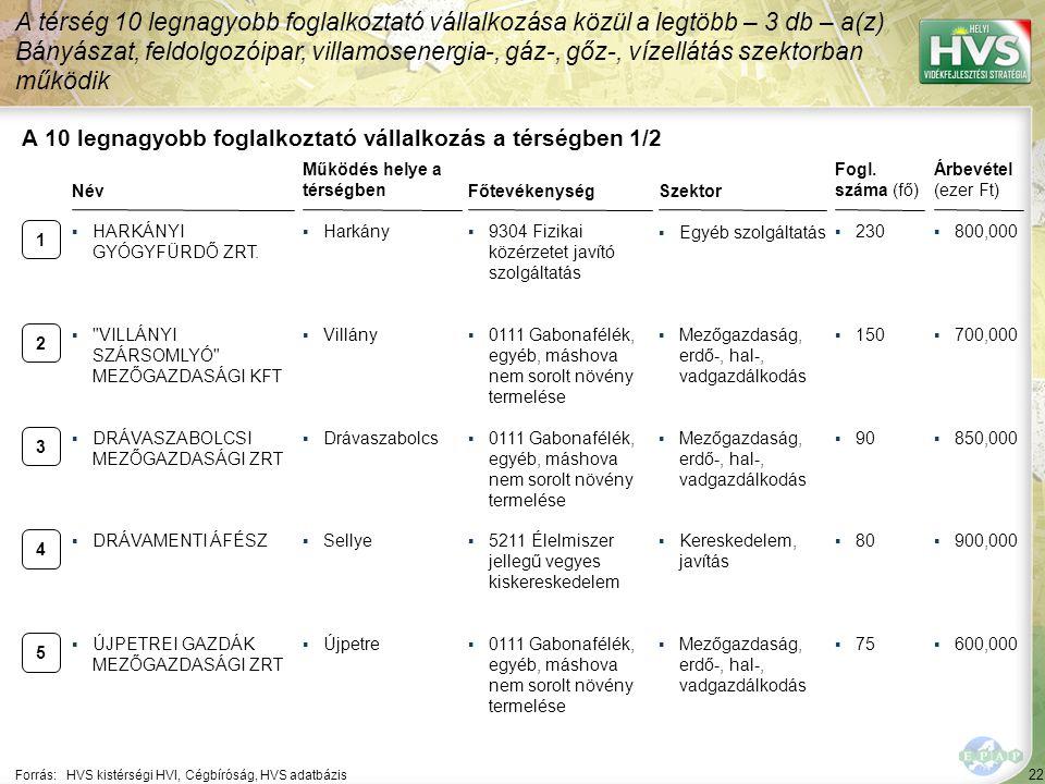 A 10 legnagyobb foglalkoztató vállalkozás a térségben 2/2