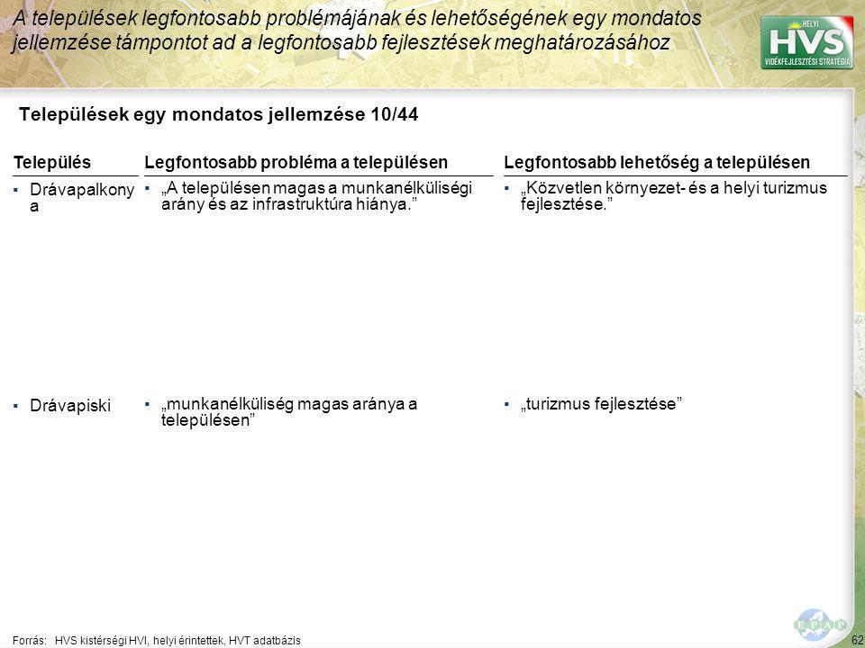Települések egy mondatos jellemzése 11/44