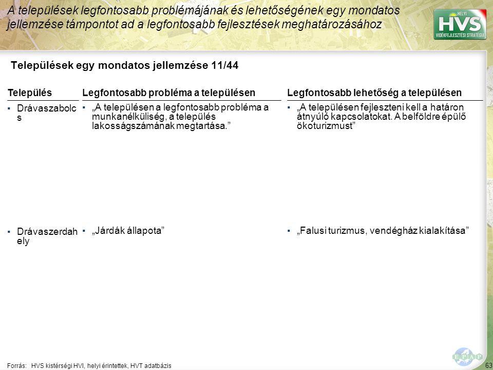 Települések egy mondatos jellemzése 12/44