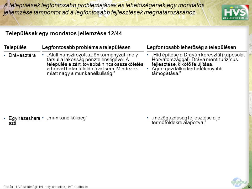 Települések egy mondatos jellemzése 13/44