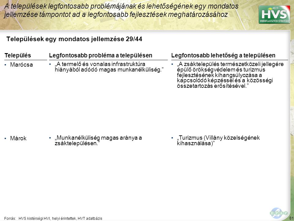 Települések egy mondatos jellemzése 30/44