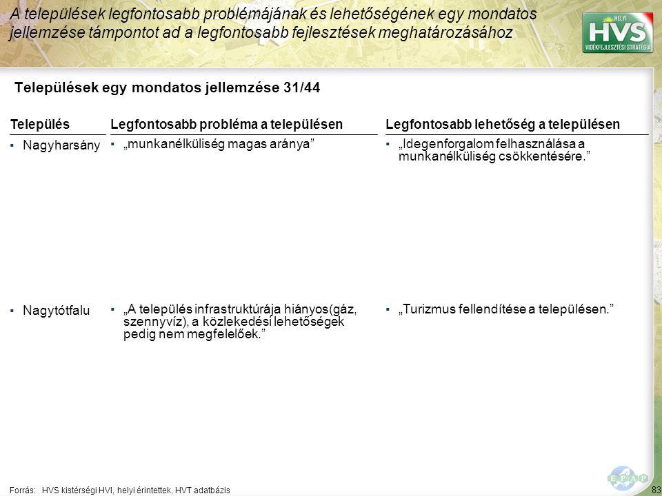 Települések egy mondatos jellemzése 32/44